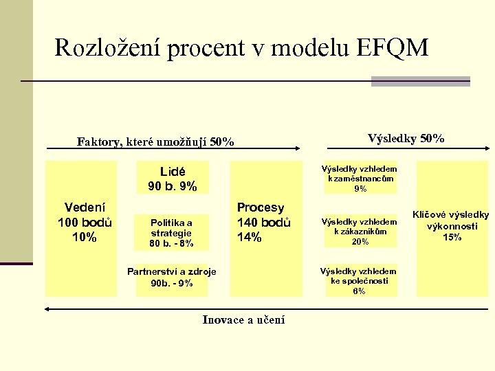 Rozložení procent v modelu EFQM Výsledky 50% Faktory, které umožňují 50% Výsledky vzhledem k