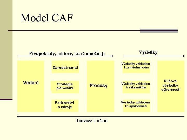Model CAF Předpoklady, faktory, které umožňují Výsledky Zaměstnanci Vedení Výsledky vzhledem k zaměstnancům Strategie