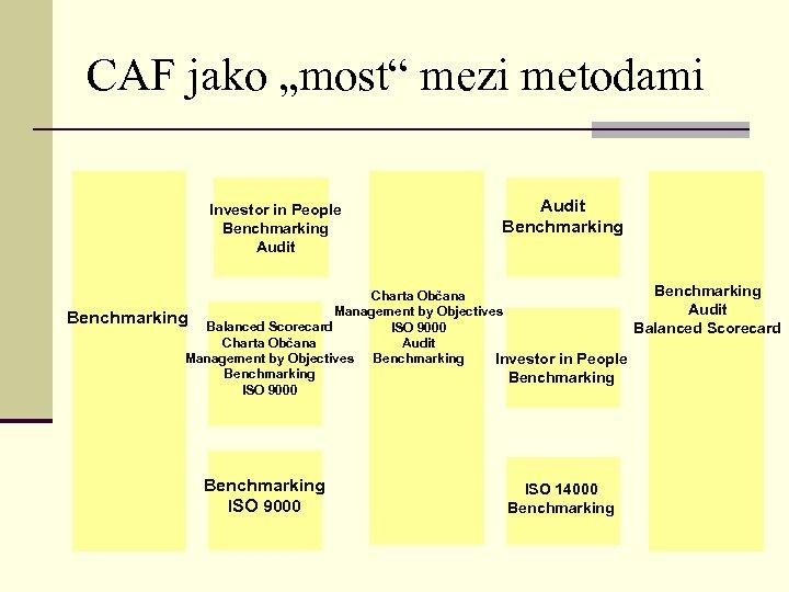 "CAF jako ""most"" mezi metodami Investor in People Benchmarking Audit Benchmarking Charta Občana Audit"