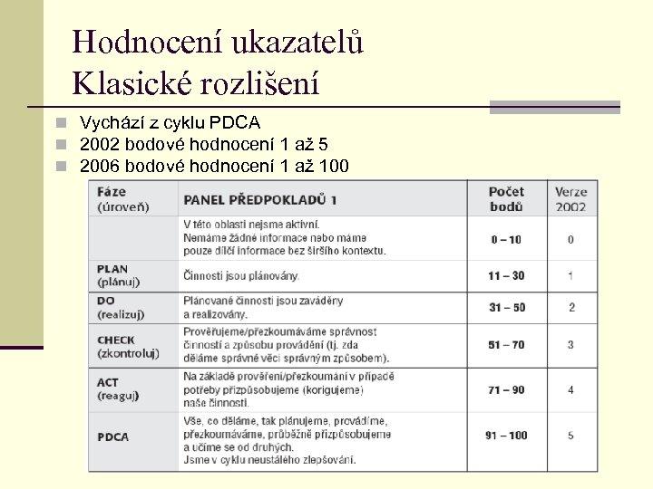 Hodnocení ukazatelů Klasické rozlišení n Vychází z cyklu PDCA n 2002 bodové hodnocení 1