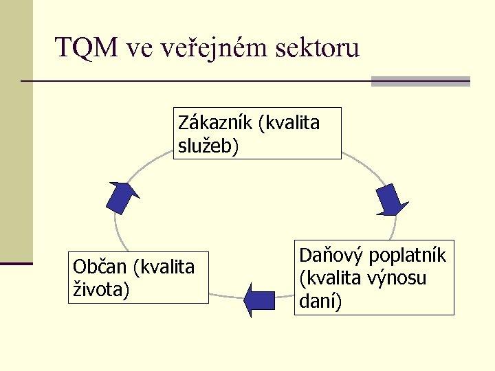 TQM ve veřejném sektoru Zákazník (kvalita služeb) Občan (kvalita života) Daňový poplatník (kvalita výnosu