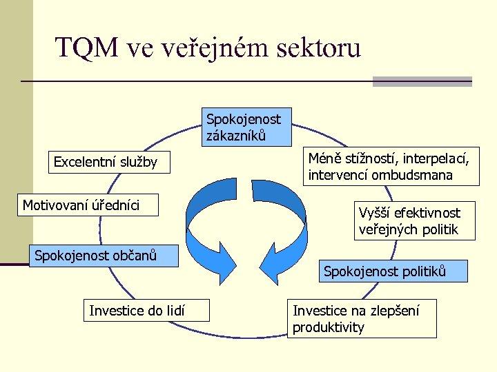 TQM ve veřejném sektoru Spokojenost zákazníků Excelentní služby Motivovaní úředníci Spokojenost občanů Investice do