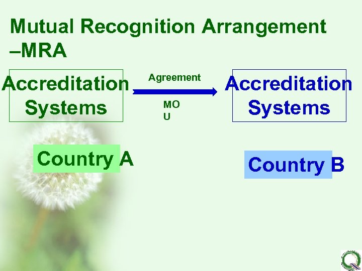 Mutual Recognition Arrangement –MRA Accreditation Systems Country A Agreement MO U Accreditation Systems Country