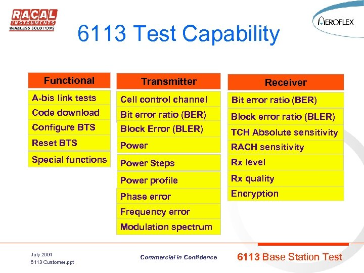6113 Test Capability Functional Transmitter Receiver A-bis link tests Cell control channel Bit error