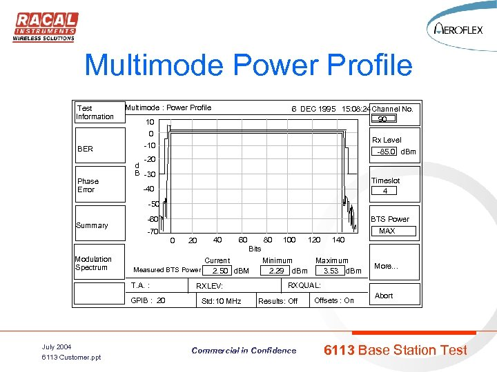 Multimode Power Profile Test Information Multimode : Power Profile 6 DEC 1995 15: 08: