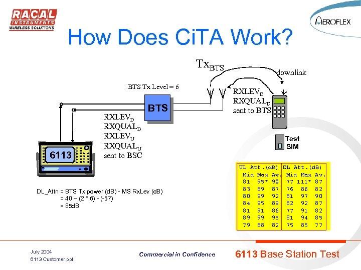 How Does Ci. TA Work? Tx. BTS Tx Level = 6 6113 RXLEVD RXQUALD