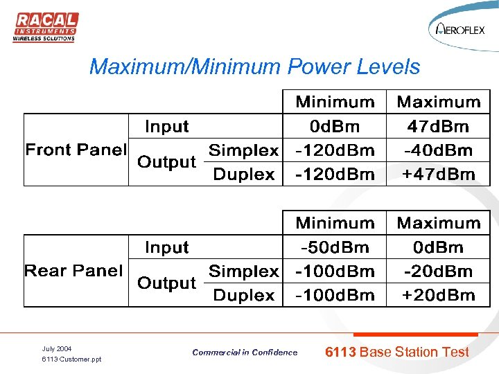 Maximum/Minimum Power Levels July 2004 6113 Customer. ppt Commercial in Confidence 6113 Base Station