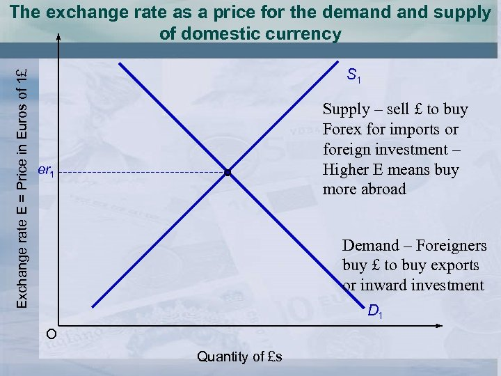 Exchange rate E = Price in Euros of 1£ The exchange rate as a