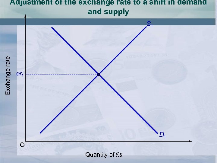 Adjustment of the exchange rate to a shift in demand supply Exchange rate S