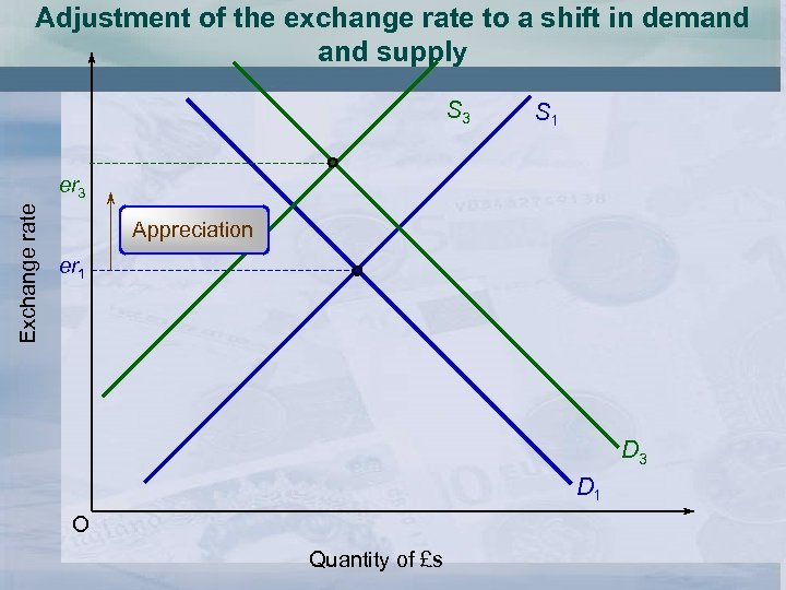 Adjustment of the exchange rate to a shift in demand supply S 3 S