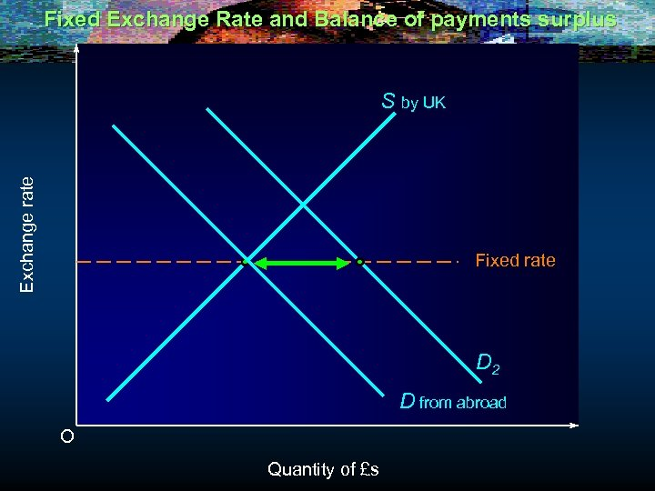 Fixed Exchange Rate and Balance of payments surplus Exchange rate S by UK Fixed