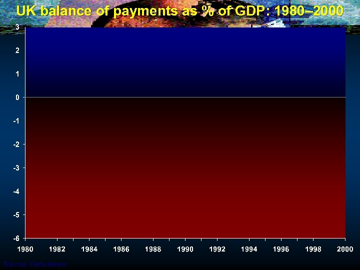UK balance of payments as % of GDP: 1980– 2000 Source: Datastream