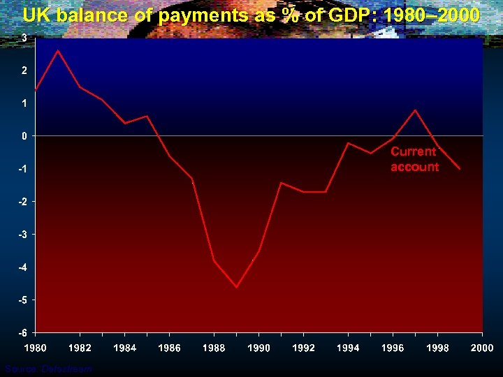 UK balance of payments as % of GDP: 1980– 2000 Current account Source: Datastream