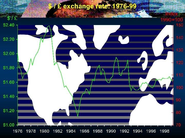 $ / £ exchange rate: 1976 -99 $/£ Index 1990=100