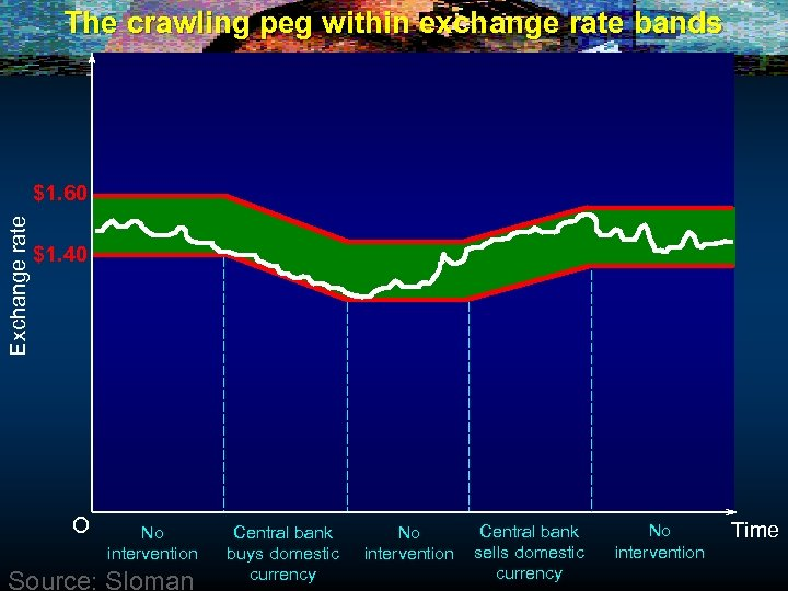 The crawling peg within exchange rate bands Exchange rate $1. 60 $1. 40 O