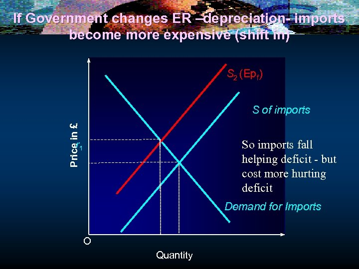 If Government changes ER –depreciation- imports become more expensive (shift in) S 2 (Epf)