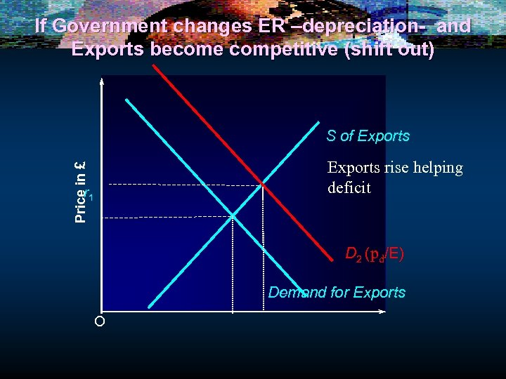 If Government changes ER –depreciation- and Exports become competitive (shift out) S of Exports