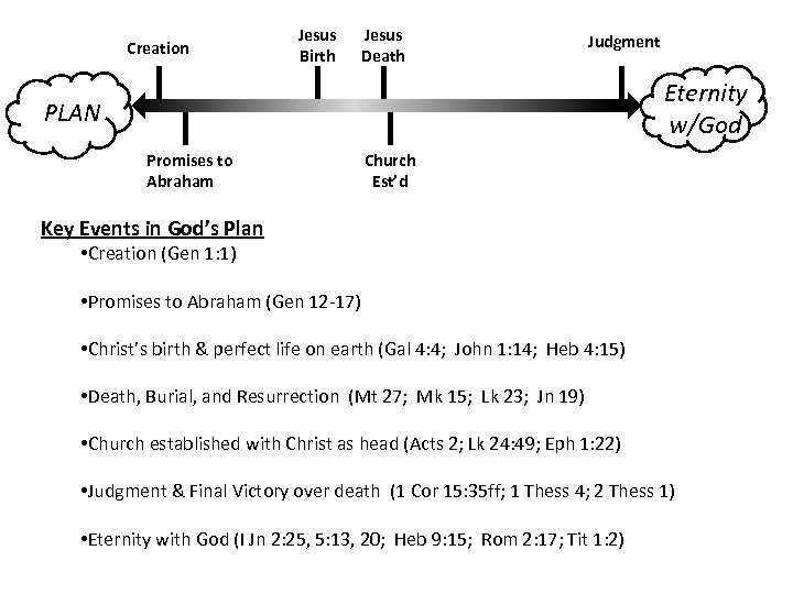Creation Jesus Birth Jesus Death Judgment Eternity w/God PLAN Promises to Abraham Church Est'd