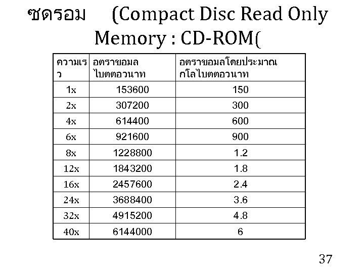 ซดรอม (Compact Disc Read Only Memory : CD-ROM( ความเร อตราขอมล ว ไบตตอวนาท อตราขอมลโดยประมาณ กโลไบตตอวนาท