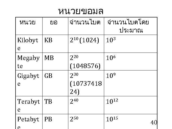 หนวยขอมล หนวย ยอ จำนวนไบตโดย ประมาณ Kilobyt KB 210 (1024) 103 e Megaby MB 220