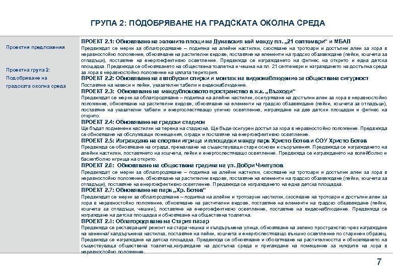 ГРУПА 2: ПОДОБРЯВАНЕ НА ГРАДСКАТА ОКОЛНА СРЕДА Проектни предложения ПРОЕКТ 2. 1: Обновяване на