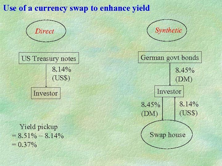 Use of a currency swap to enhance yield Direct US Treasury notes 8. 14%