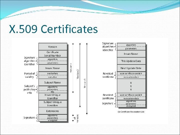X. 509 Certificates