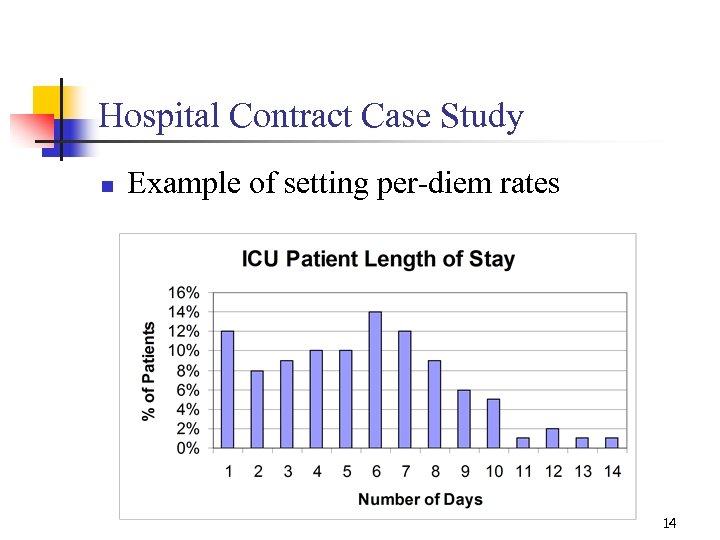 Hospital Contract Case Study n Example of setting per-diem rates 14