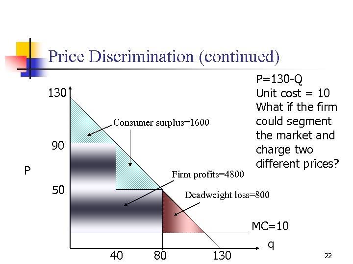 Price Discrimination (continued) 130 Consumer surplus=1600 90 P Firm profits=4800 50 P=130 -Q Unit