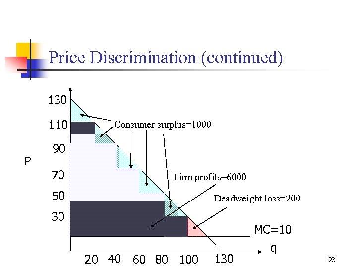 Price Discrimination (continued) 130 110 P Consumer surplus=1000 90 70 Firm profits=6000 50 Deadweight