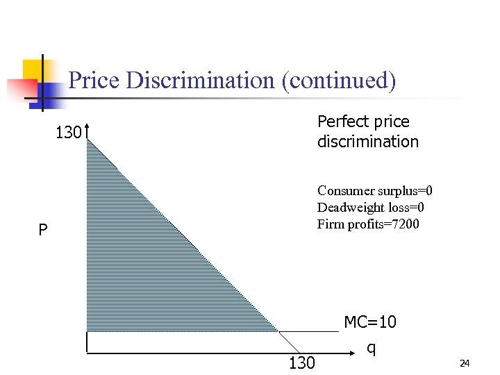 Price Discrimination (continued) Perfect price discrimination 130 Consumer surplus=0 Deadweight loss=0 Firm profits=7200 P