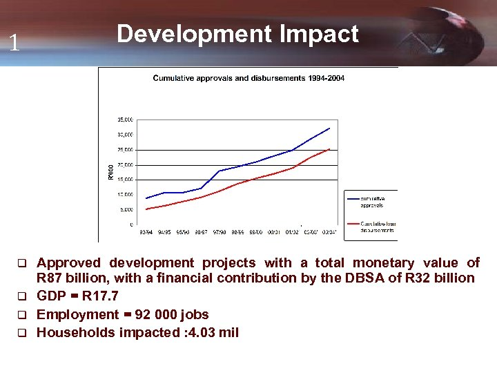 1 Development Impact Approved development projects with a total monetary value of R 87