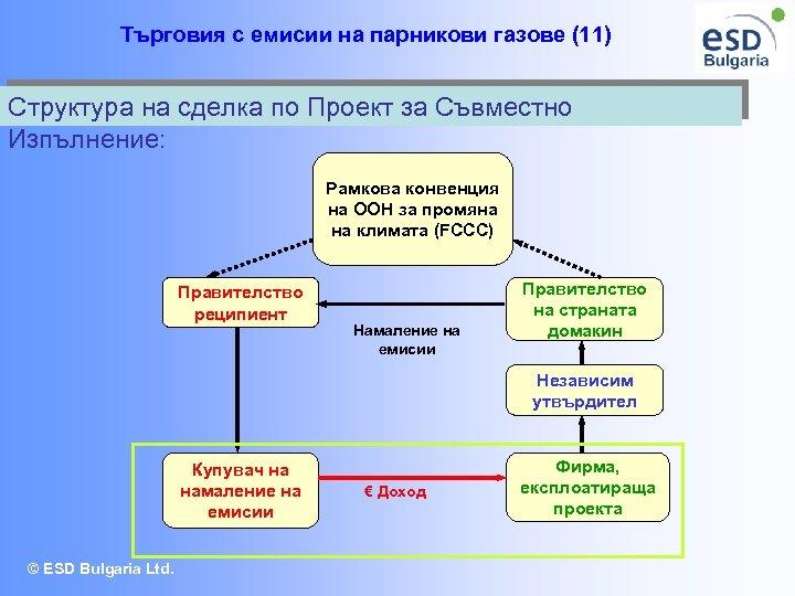 Търговия с емисии на парникови газове (11) Структура на сделка по Проект за Съвместно