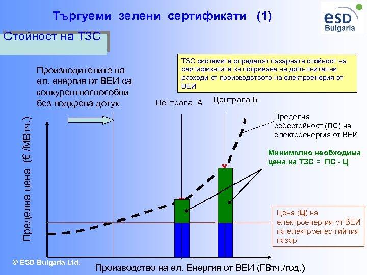 Търгуеми зелени сертификати (1) Стойност на ТЗС Пределна цена (€ /МВтч. ) Производителите на