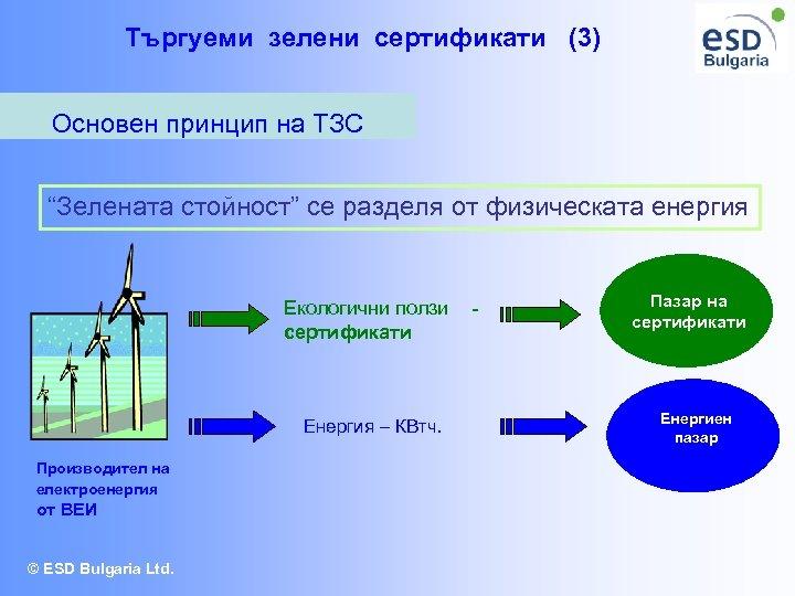 """Търгуеми зелени сертификати (3) Основен принцип на ТЗС """"Зелената стойност"""" се разделя от физическата"""