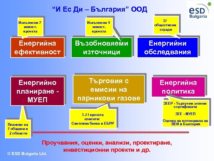 """""""И Ес Ди – България"""" ООД Изпълнени 7 инвест. проекта Изпълнени 5 инвест. проекта"""