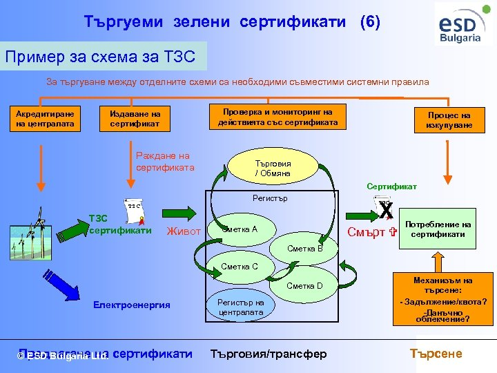 Търгуеми зелени сертификати (6) Пример за схема за ТЗС За търгуване между отделните схеми