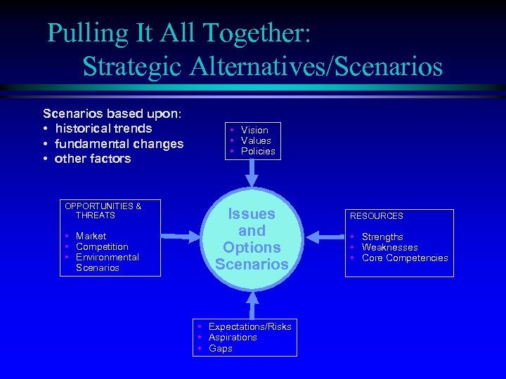 Pulling It All Together: Strategic Alternatives/Scenarios based upon: • historical trends • fundamental changes