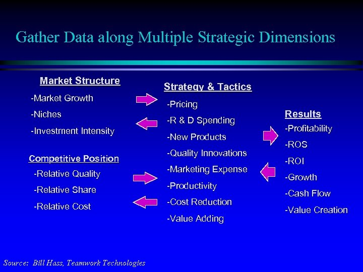 Gather Data along Multiple Strategic Dimensions Market Structure -Market Growth -Niches -Investment Intensity Competitive