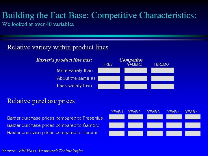 Building the Fact Base: Competitive Characteristics: We looked at over 40 variables Relative variety