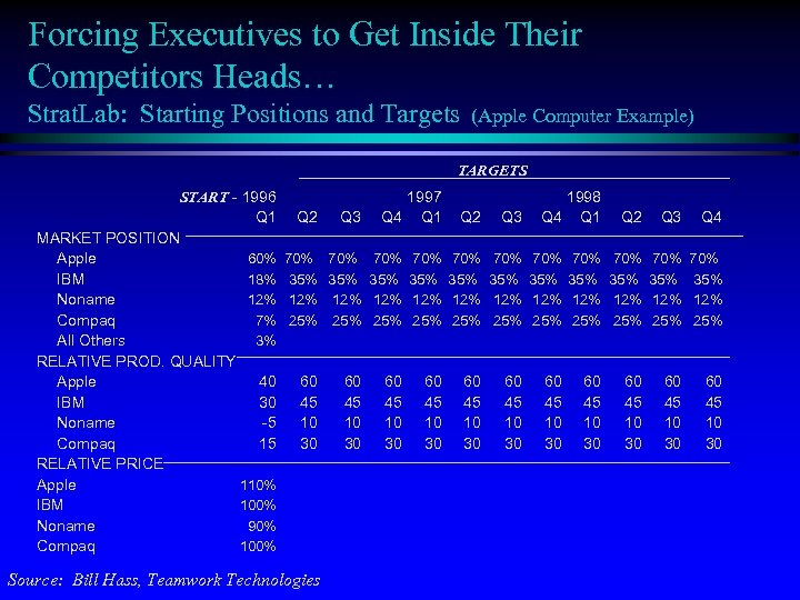 Forcing Executives to Get Inside Their Competitors Heads… Strat. Lab: Starting Positions and Targets