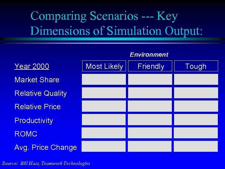 Comparing Scenarios --- Key Dimensions of Simulation Output: Environment Year 2000 Most Likely Market