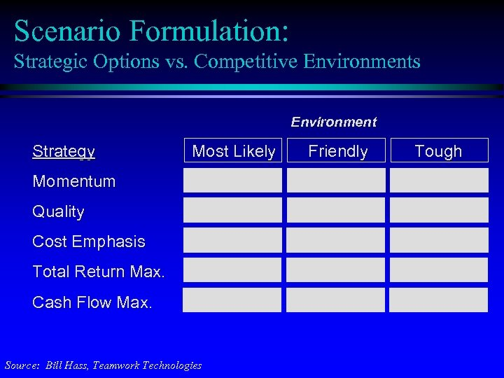 Scenario Formulation: Strategic Options vs. Competitive Environments Environment Strategy Most Likely Momentum Quality Cost