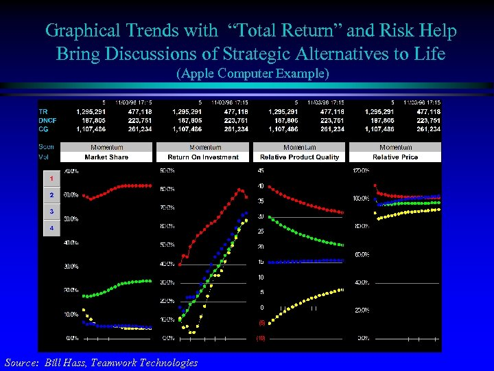 """Graphical Trends with """"Total Return"""" and Risk Help Bring Discussions of Strategic Alternatives to"""