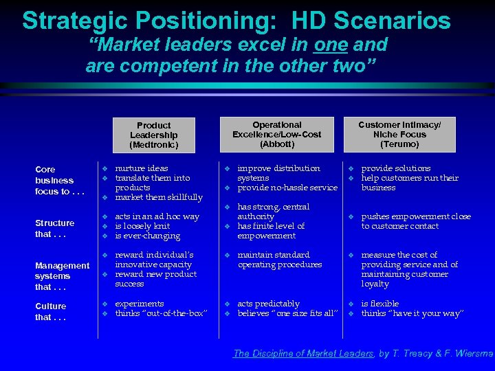 """Strategic Positioning: HD Scenarios """"Market leaders excel in one and are competent in the"""