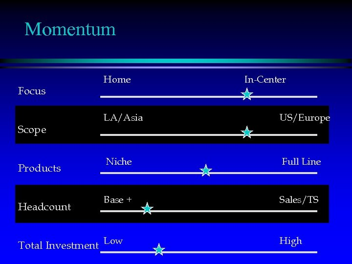 Momentum Focus Scope Products Headcount Home In-Center LA/Asia US/Europe Niche Full Line Base +