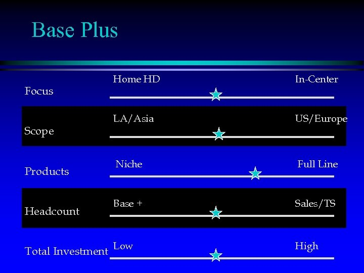 Base Plus Focus Scope Products Headcount Home HD In-Center LA/Asia US/Europe Niche Full Line
