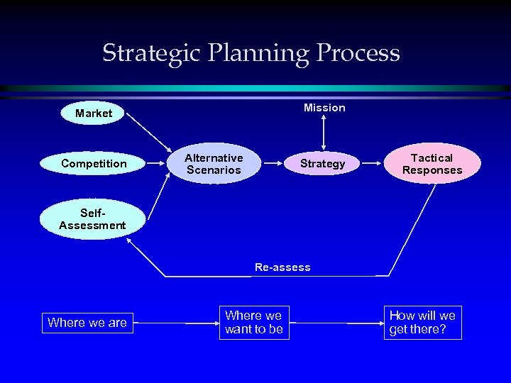 Strategic Planning Process Mission Market Competition Alternative Scenarios Strategy Tactical Responses Self. Assessment Re-assess