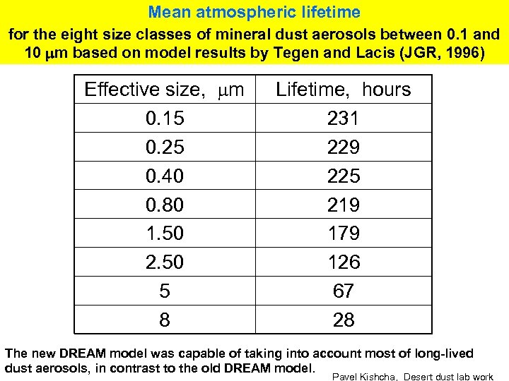 Mean atmospheric lifetime for the eight size classes of mineral dust aerosols between 0.