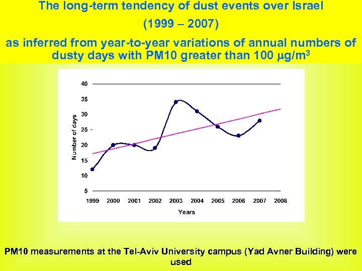 The long-term tendency of dust events over Israel (1999 – 2007) as inferred from